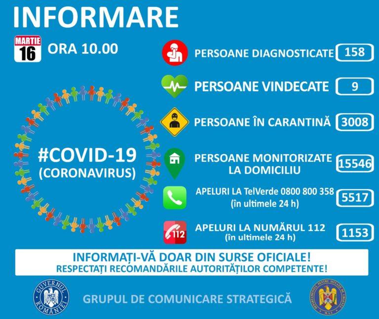 Coronavirus: 36 de dosare penale pentru zădărnicirea combaterii bolilor