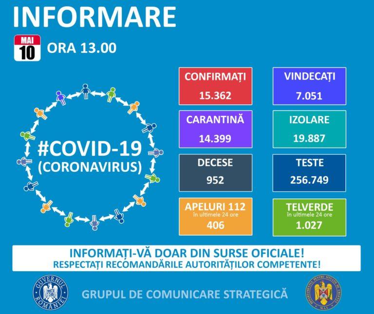 Peste 15.300 de cazuri de COVID-19 în România
