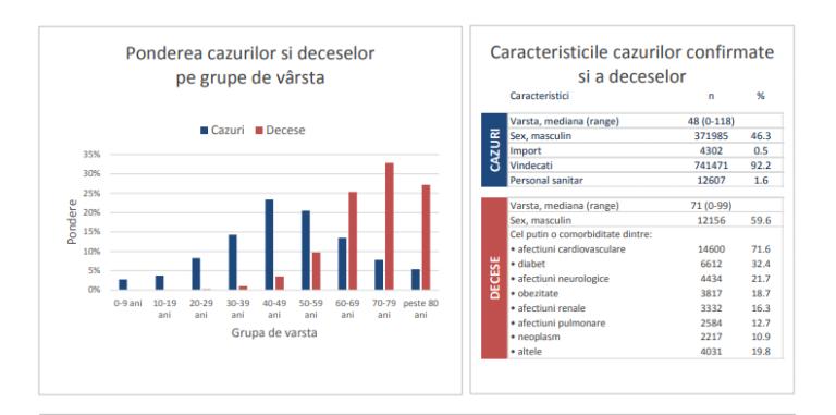 INSP: Unul din 62 de cazuri de infectare cu SARS-COV-2 a fost înregistrat la personal medical