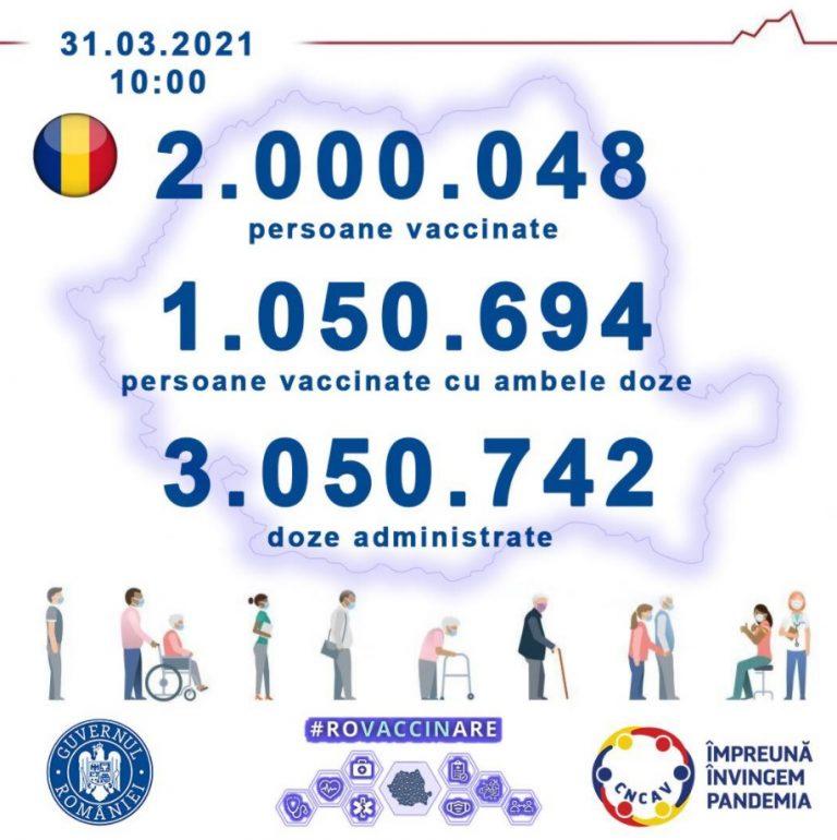 Peste 2.000.000 de persoane vaccinate anti-COVID-19 în România