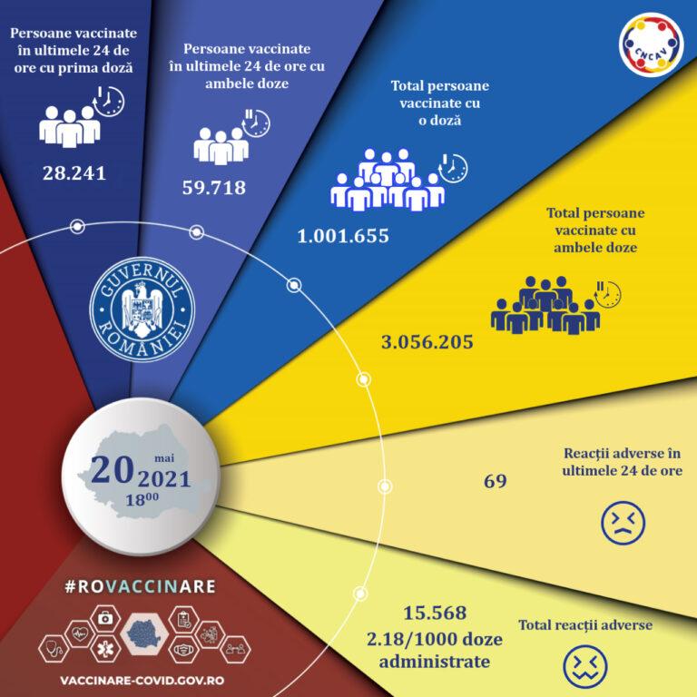 CNCAV: Aproape 88.000 de persoane, vaccinate anti-COVID-19 în ultimele 24 de ore