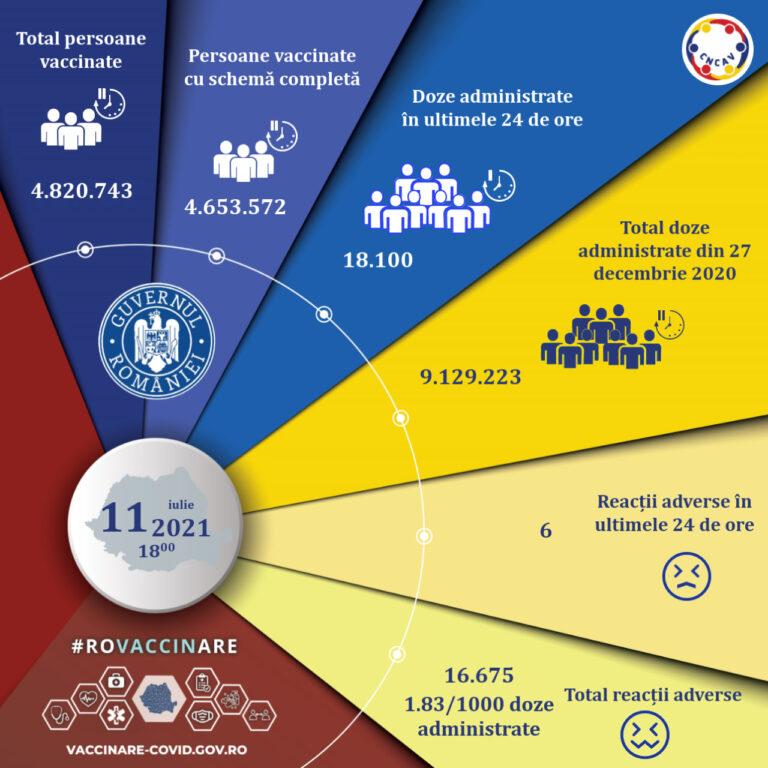 Aproape 10.000 de persoane, vaccinate anti-COVID cu prima doză, în ultimele 24 de ore. Datele CNCAV