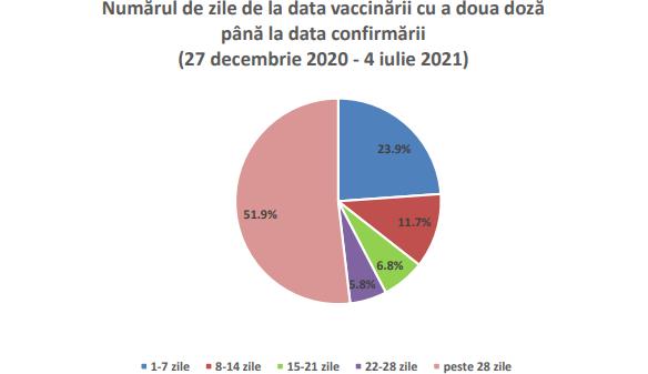 4.990 persoane, infectate cu SARS-CoV-2, după a doua doză de vaccin, de la începutul campaniei de imunizare
