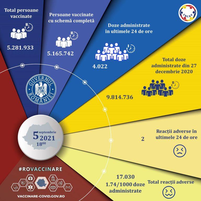 CNCAV: Peste 4000 de persoane, vaccinate anti-COVID-19 în ultimele 24 de ore